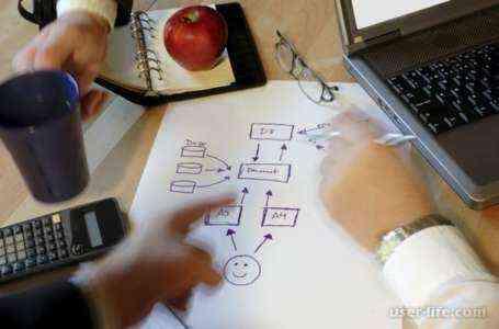 Написание должностной инструкции для образца бизнес-плана