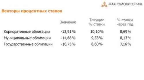 Как купить облигации онлайн с ростом процентных ставок