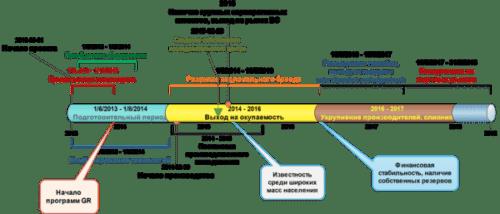 Образец шаблона бизнес-плана аренды инструмента для завода