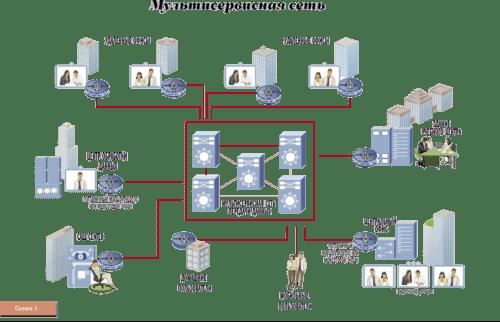 Повышение эффективности с помощью сетевой инфраструктуры
