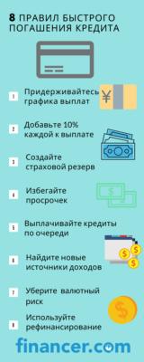 Лучшие варианты финансового кредита