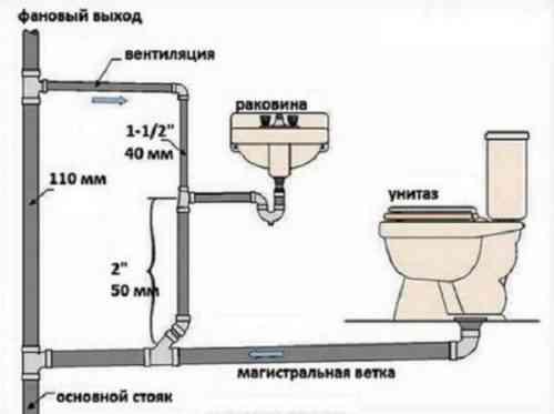 Способы устранения запахов ванной комнаты на рабочем месте