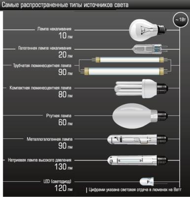 Основные преимущества использования светодиодного освещения на фабриках