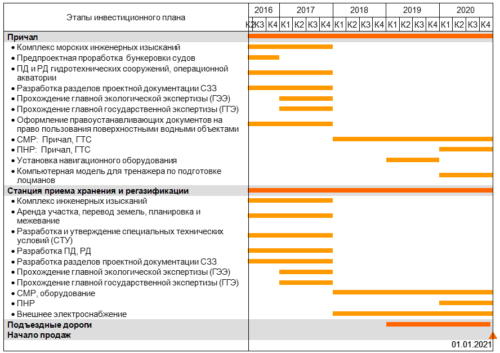 Образец шаблона бизнес-плана ввода данных