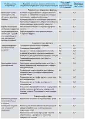 Образец SWOT-анализа для медицинских центров больниц