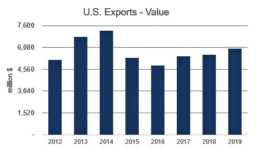4 совета по экспорту продуктов питания в США