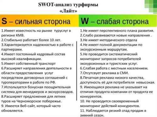 Турфирма Бизнес-план SWOT-анализ