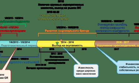 Образец шаблона бизнес-плана услуг по восстановлению судебных решений