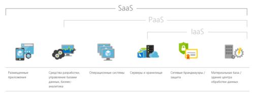 Как продавать продукты и программное обеспечение SaaS для предприятия
