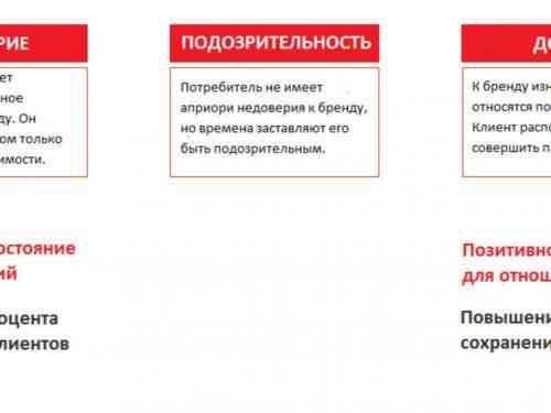 3 бренда с исключительным обслуживанием клиентов